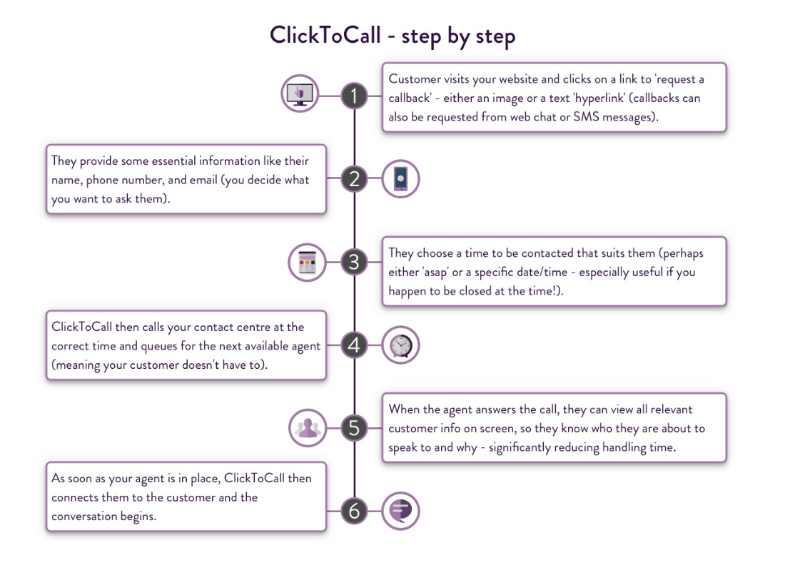 ClickToCall - How it works